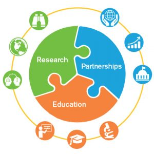 CBO's actionable science graph is a circular puzzle with three pieces: research, education and partnerships