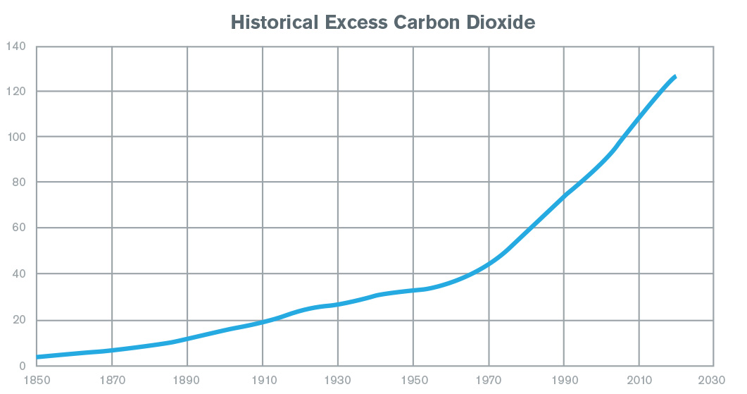 Historical Excess Carbon Dioxide