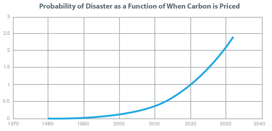 Probability of Disaster