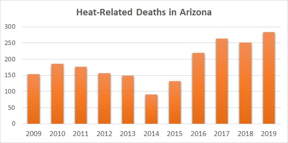 graph of heat related deaths in Arizona
