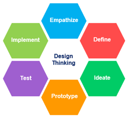 """Graphic with """"design thinking"""" at center, surrounded with words: empathize, define, ideate, prototype, test, implement"""